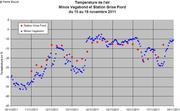 Comparaison stations meteo Vagabond et Grise Fiord